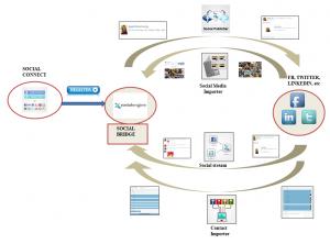 Social Package Diagram